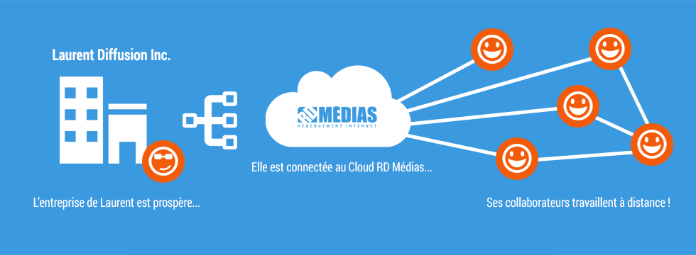 Collaborateurs distants connectés au Cloud RD médias